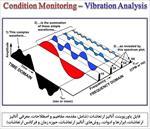 پاورپونت-(قابل-ویرایش)-آنالیز-ارتعاشات-(vibration-analysis)