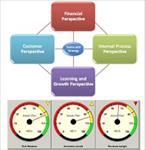 ارزيابي-استراتژي-عملکرد-سازمان-بيمه-ايران-با-کارت-امتيازي-متوازن