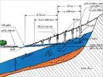 تاثیر-قنات-و-چاه-بر-آبهای-زیرزمینی-و-روش-های-تغذیه-مصنوعی-آبهای-زیر-زمینی